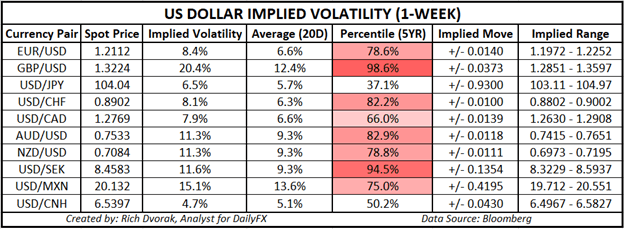 USD Price Chart Outlook US Dollar Implied Volatility Trading Ranges GBPUSD