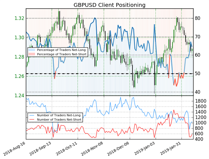 GBPUSD client positioning