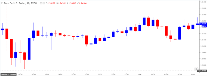 EUR/USD 10-Minute Chart