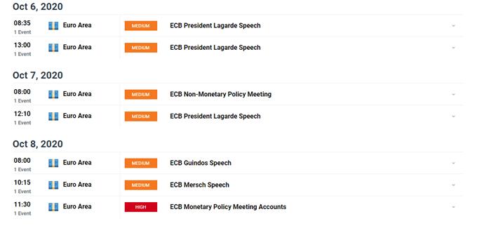 Курсы EUR / USD подвержены второй волне Covid-19 и снижению инфляции