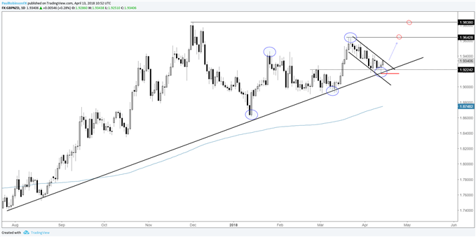 gbpnzd daily chart with bullish set-up