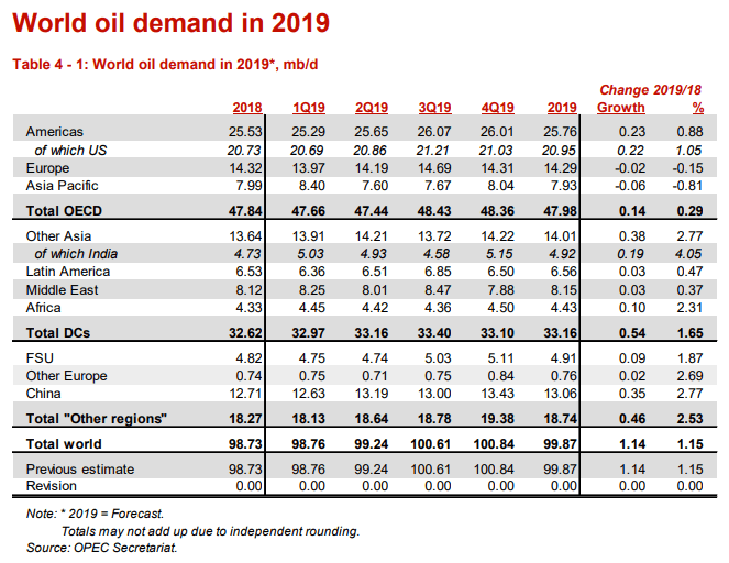 Image of OPEC oil demand forecast