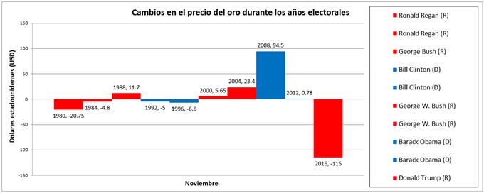 XAUUSD durante años de elecciones