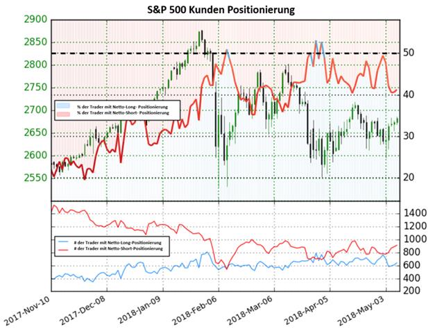 S&P 500: Sentiment deutet auf bullische Signale nach einem Anstieg der Netto-Short Positionen um 18%