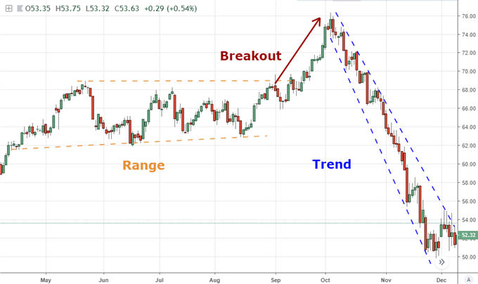 SPX, Dollar, Oil - Are Markets Range, Trend or Breakout Oriented?