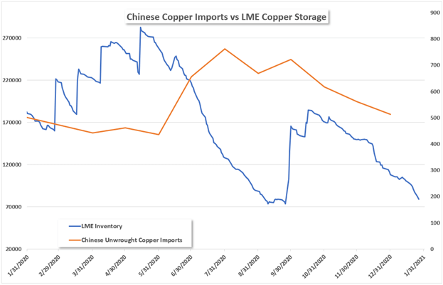 Copper chinese imports vs lme