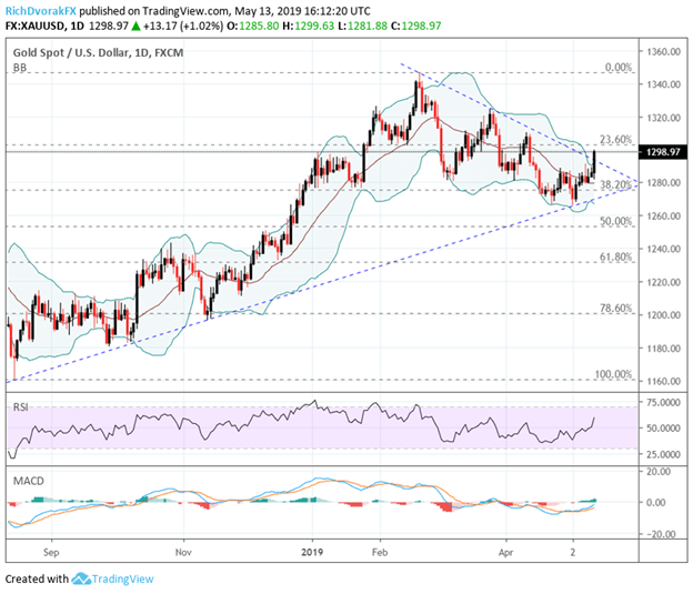 XAUUSD Spot Gold Price Chart