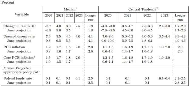 decisione fomc proiezioni economiche settembre 2020 riunione della riserva federale