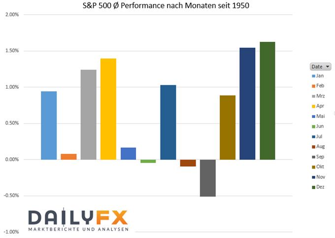 S&P 500 Index saisonale Entwicklung.