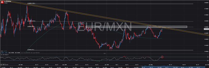EUR/MXN se estrella con una directriz de resistencia. ¿Se impondrán los vendedores?