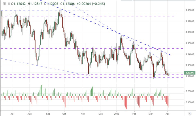EURUSD Holds 1.1200 from Now, Dow Ignoring WTO's GDP Slash