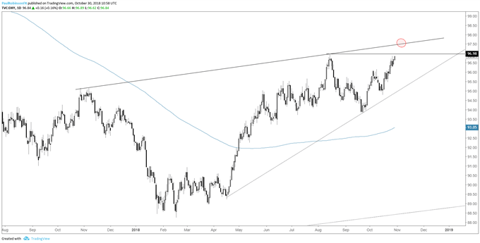 dxy daily chart, trying to break out