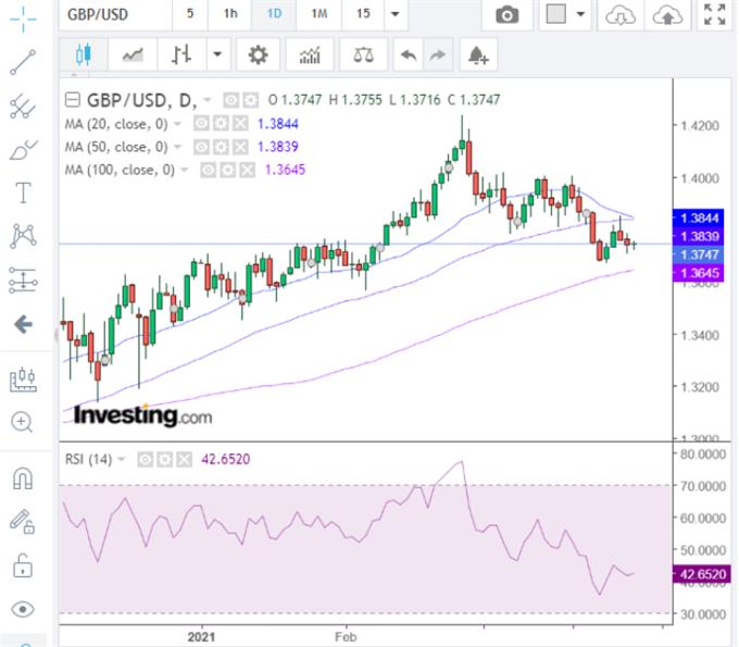 Latest GBP/USD price chart.