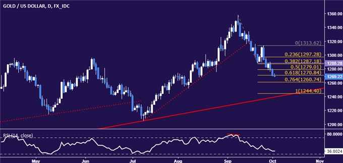 Gold Prices Extend Drop, Crude Oil Breaks 1-Month Uptrend