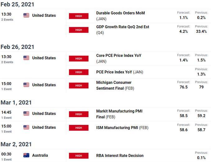 Key Australia / US Data Releases - AUD/USD Economic Calendar - Ausie Weekly Event Risk