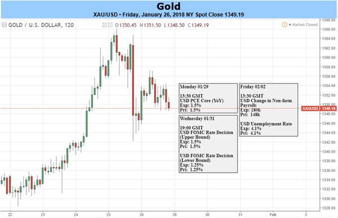 Gold Prices Fly as USD Slides- FOMC, NFP to Drive February Open