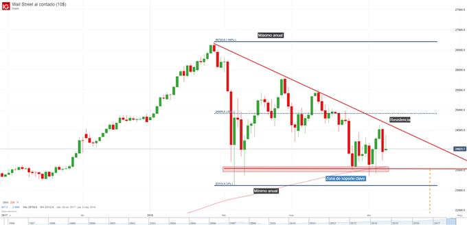 Gráfico diario del Índice Industrial del Dow Jones