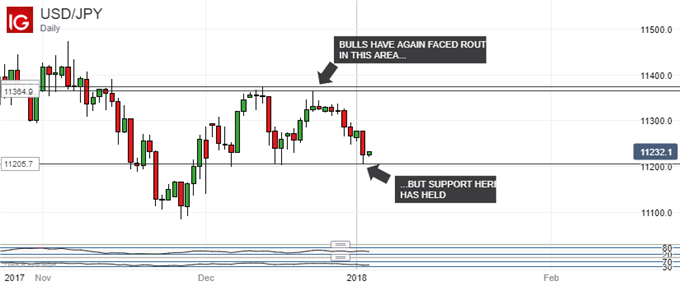 Japanese Yen Technical Analysis: USD/JPY Weakness Not Yet Proven