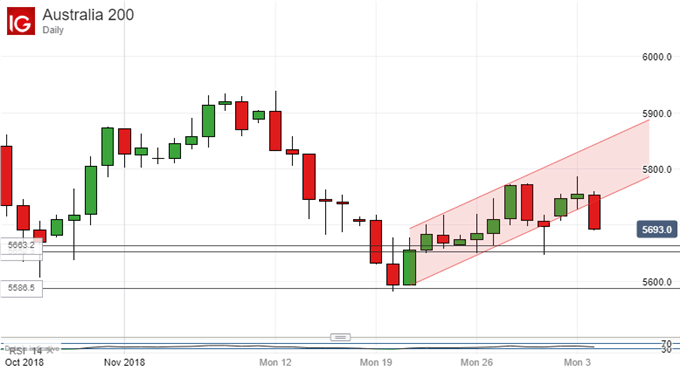 Uptrend Snaps. Australian Dollar Vs US Dollar, Daily Chart