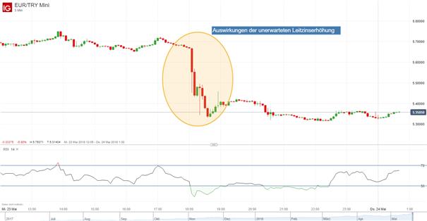 EUR/TRY: Türkische Lira profitierte von der unerwarteten Entscheidung der Notenbank
