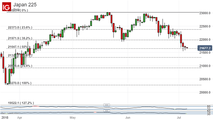 Nikkei 225 Technical Analysis: Path Of Least Resistance Leads Lower