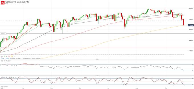 Evergrande Contagion Fears Take Over Market Sentiment, Global Stocks Dip