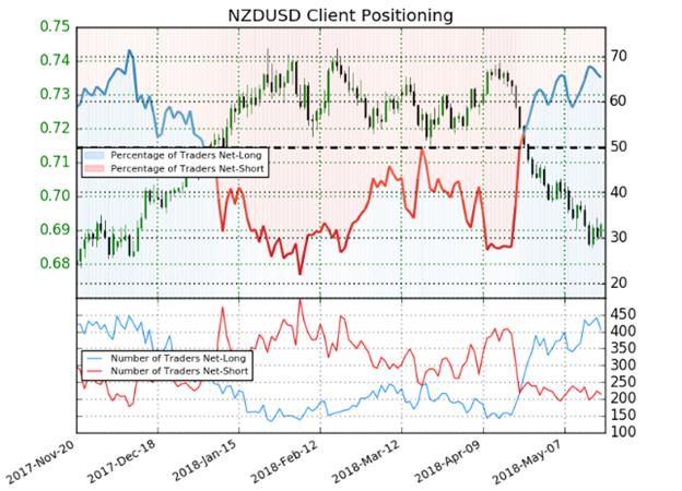 Bearish NZD/USD on Deteriorating NZ Fundamentals, Dovish RBNZ