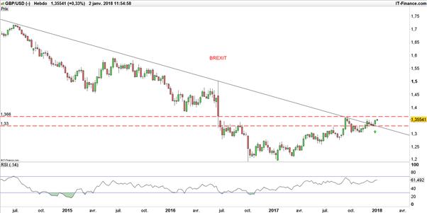GBP/USD : La livre sterling n'a pas encore achevé son potentiel haussier