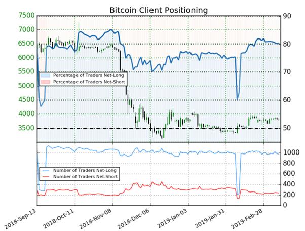 Bitcoin : le positionnement des traders particuliers donne des signaux mixtes
