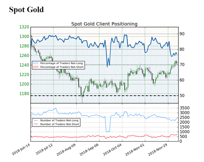 Image of IG client sentiment for gold