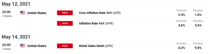 Falling Real Rates, Inflation Concerns to Buoy XAU/USD