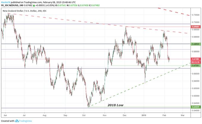 NZDUSD Price chart technical analysis