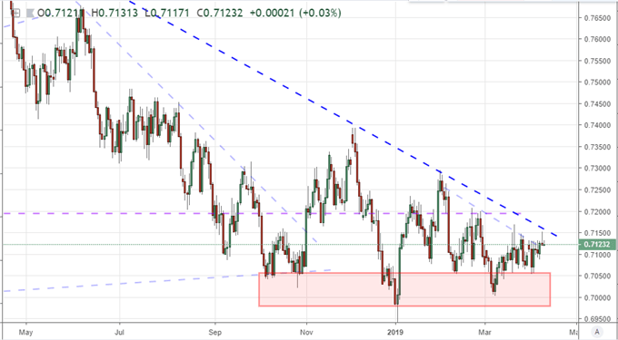 S&P 500 Breaks Most Consistent Bull Trend in 15 Years, Ready for EURGBP Shock