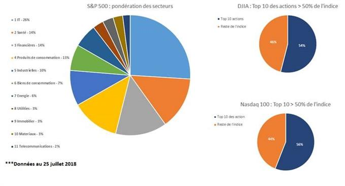 Différences entre le Dow Jones, Nasdaq et S&P 500 : faits majeurs et occasions