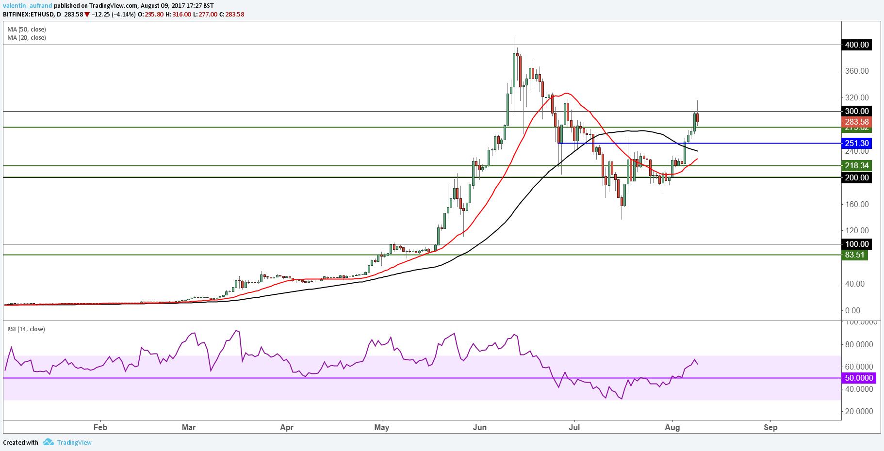 bitcoin cash cours graphique