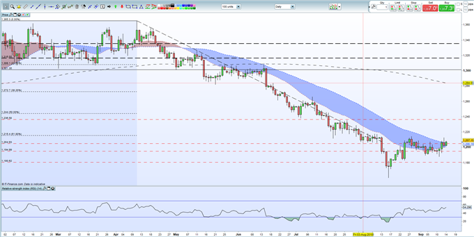 Gold Price Analysis: Resistance Remains Firmly in Place