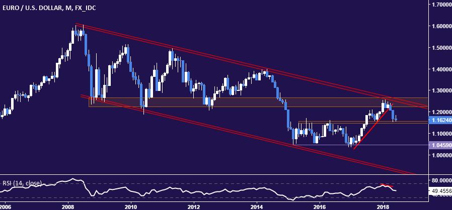 Eurusd Technical Analysis Euro Down Move To Accelerate