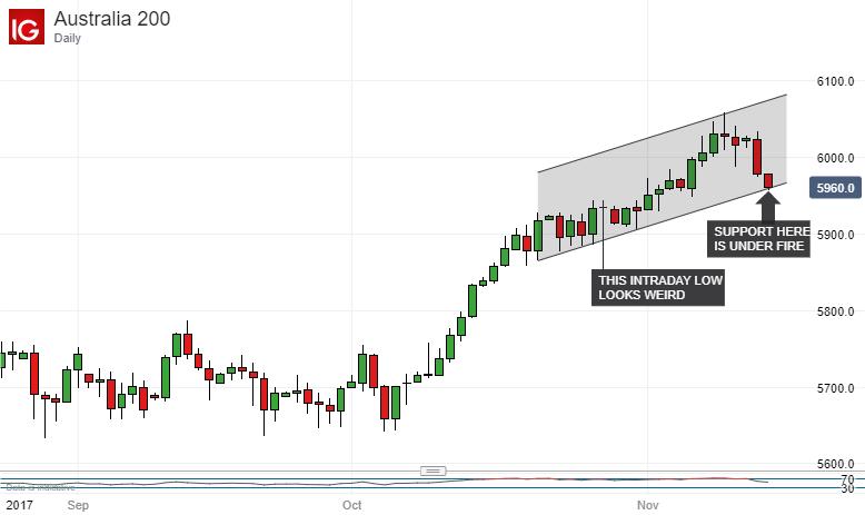S&P/ASX 200 Technical Analysis...
