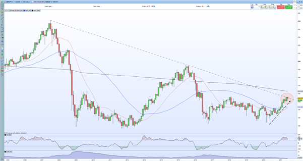 Long GBP/JPY: Q3 Top Trading Opportunities