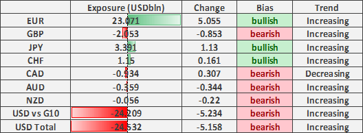 US Dollar Shorts Becoming Extreme, EUR/USD at Risk of Reversal
