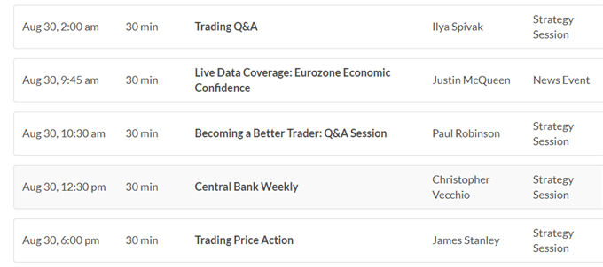 EUR, CAD and NZD Suffer while USD Gains- US Market Open