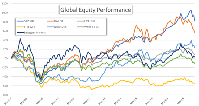 global equity performance graph predicting the next stock market crash