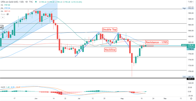 Gold and Silver Hold Breath for FOMC Minutes, Geopolitical Tensions in Focus