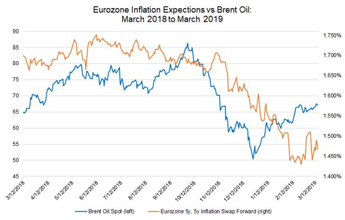 Inflationserwartungen für die Euro-Zone, Brent-Rohöl