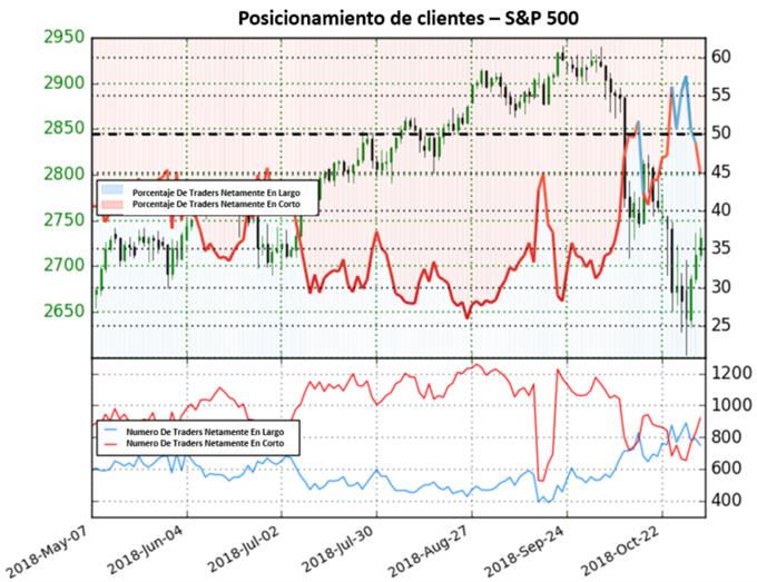 S&P 500 pasa de mercado mixto hacia perspectiva alcista