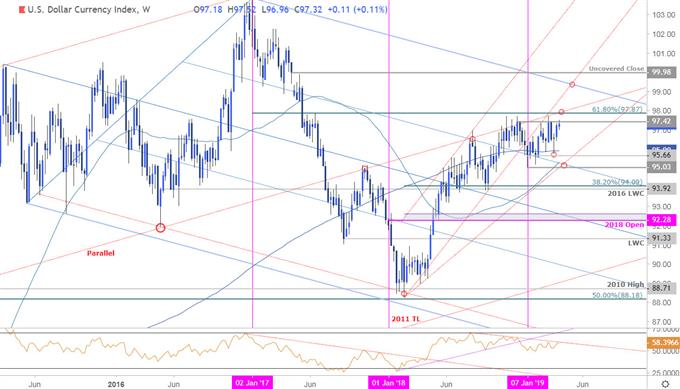 US Dollar Index Price Chart - DXY Weekly