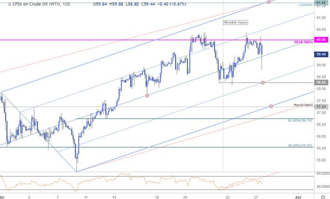 Oil Price Chart - Crude 120minute - WTI
