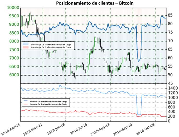 Bitcoin no consigue definir dirección en mercado mixto