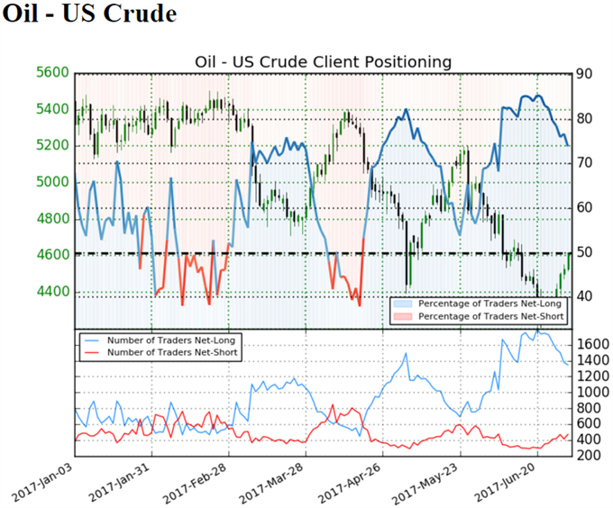 Oil Prices Extend Bullish Sequence as U.S. Crude Output Narrows