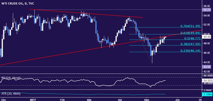 Crude Oil Prices Rise, Gold Retreats as Market Turmoil Settles